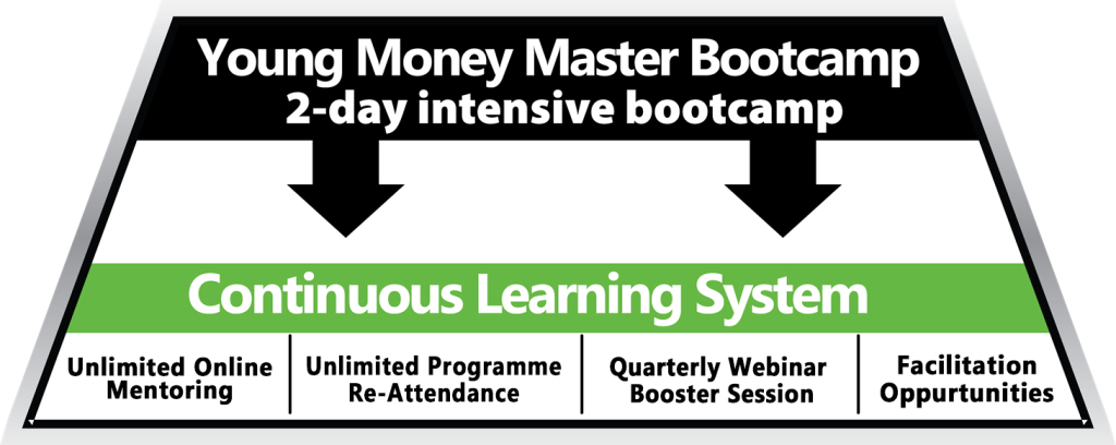 Young Money Master Programme Structure
